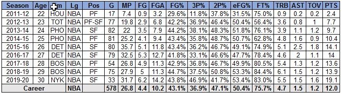 Morris Stats