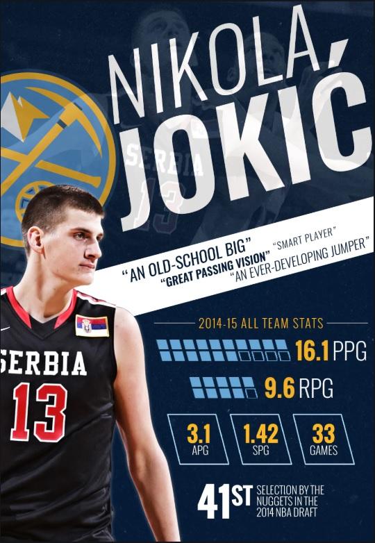 Jokic draft