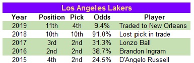 LAL drafts