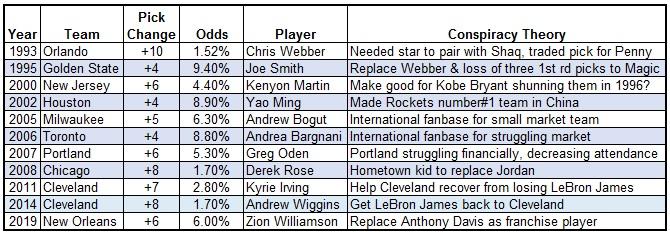 NBA#1 picks